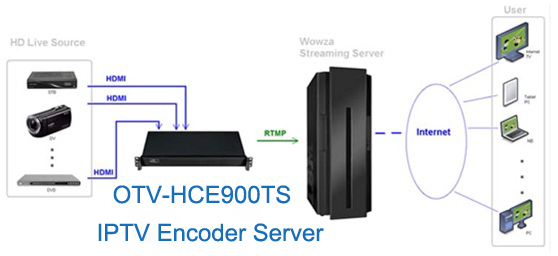 IPTV Encoder Server Apllication.jpg