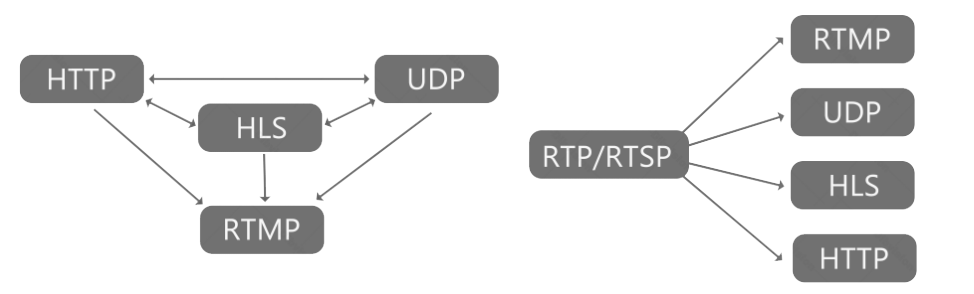 P2P80 80 SD/HD ip protocol conversion ip streaming HLS/HTTP