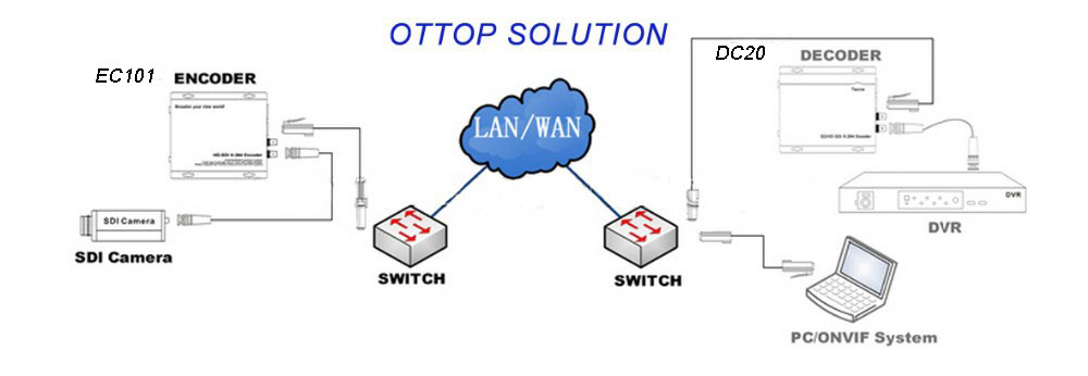OTTOP Application.jpg
